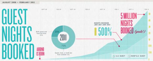 airbnb-stats