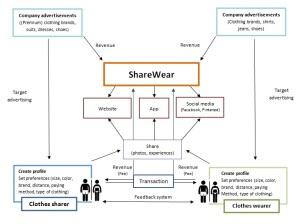 marketing value system