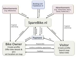 SpareBike diagram