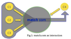 Fig. 1 Match.com as interaction