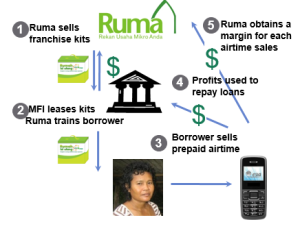 RUMA Business Model (source: RUMA corporate website)
