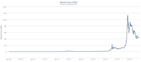 market-price-bitcoin