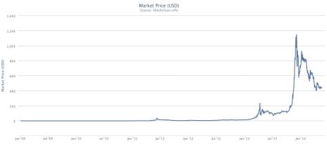 market-price-bitcoin
