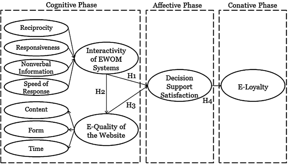 decision theory and phase Page 1 community of practice for structured decision-making phase ii acera  project no 0809a rochelle christian bureau of rural sciences final report.