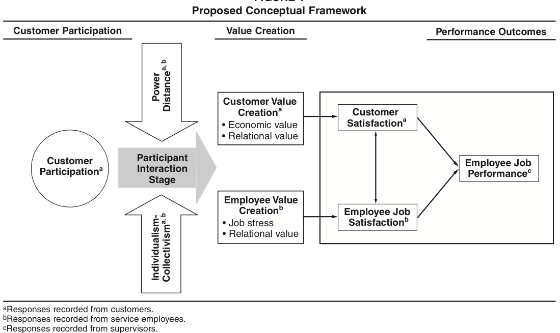 example 1 increasing employee participation in Encyclopedia of business, 2nd ed participative management: or-pr participative (or participatory) management, otherwise known as employee involvement or participative decision making.