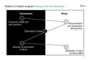 Nivea Co-Creation Program