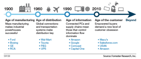 age+of+the+customer