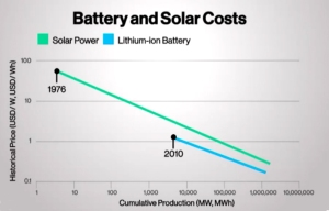 Battery and Solar costs. Source: http://www.bloomberg.com/news/articles/2015-05-01/tesla-s-powerwall-event-the-11-most-important-facts