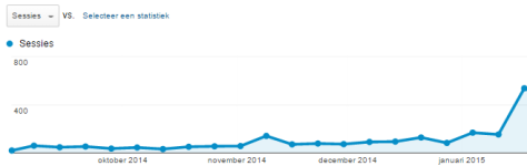Number of views on BijlesMatch till Jan. 2015