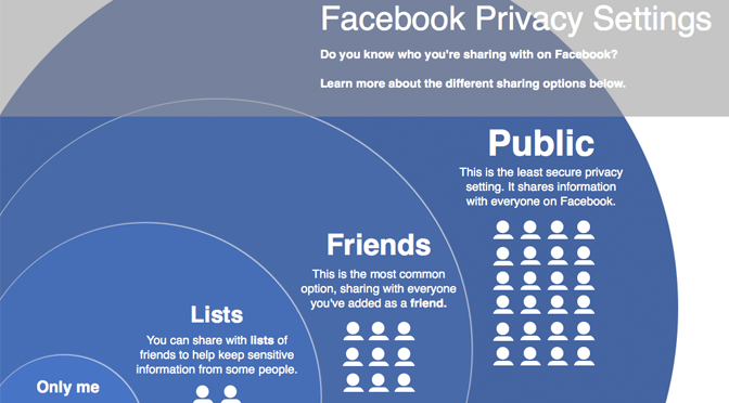 The perception of privacy