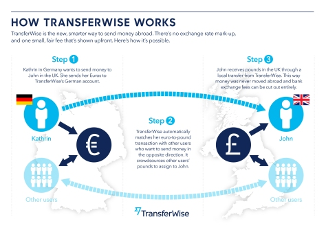 how_transferwise_works