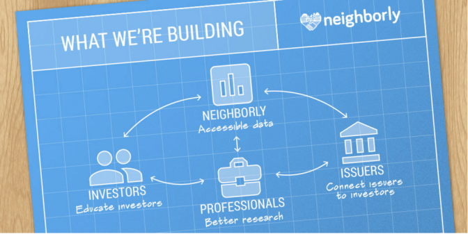 Neighborly: the crowdfundingplatform for public bonds