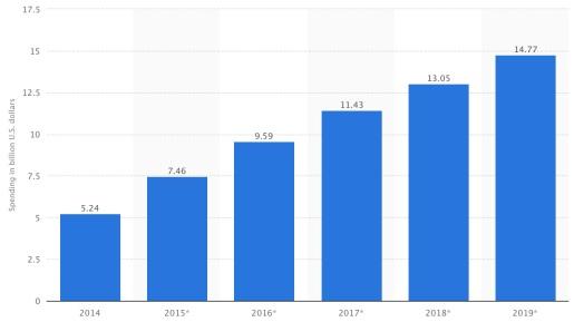stats video spendings blogpost 3