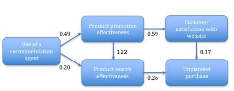 conceptual-model-hypotheses-blog