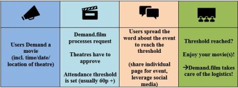 how-it-works_demandmovie