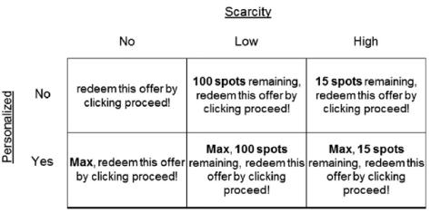 scarcity-personalization
