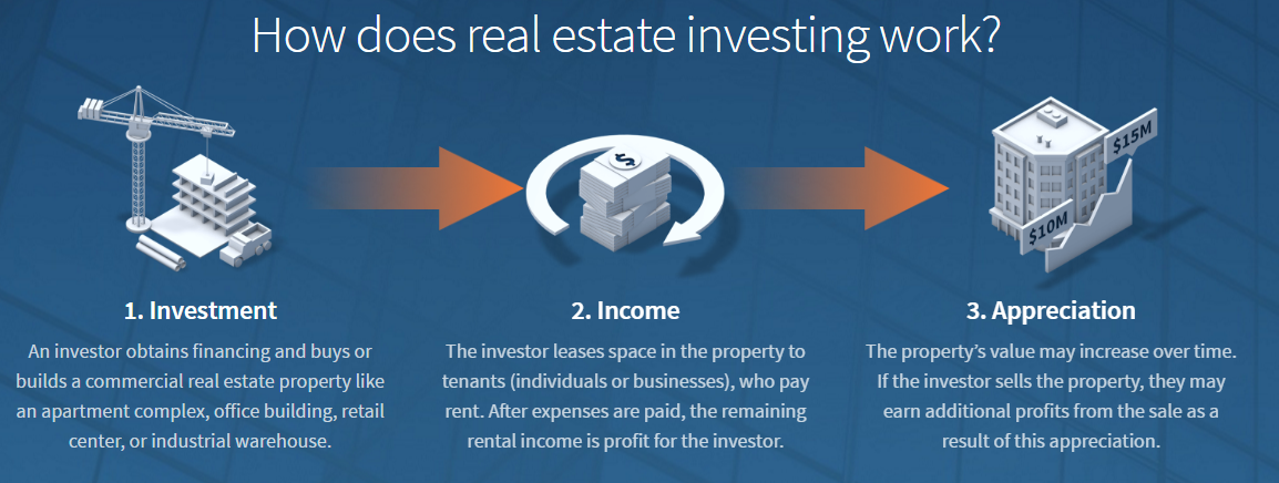 Howtoinvest_realestate