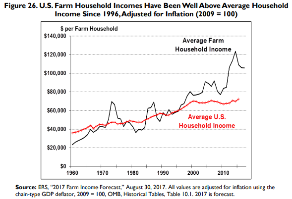 Farm income above avg income