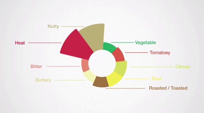 FlavorPrint: Personalizing your recipes through your tastes
