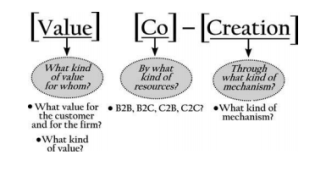 Value co creation