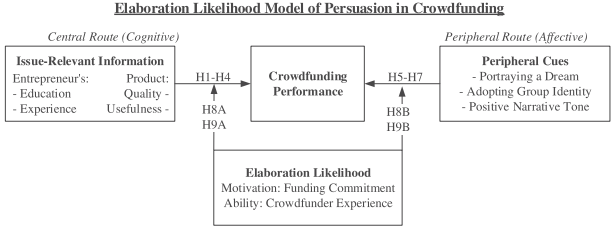 Persuasion in crowdfunding an elaboration likelihood model of persuasion in crowdfunding an elaboration likelihood model of crowdfunding performance consumer value creation ccuart Gallery