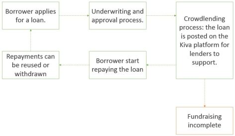 CCDC blog Kiva process